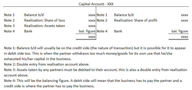 Dissolution of Partnership Firm (Accounting Procedure)